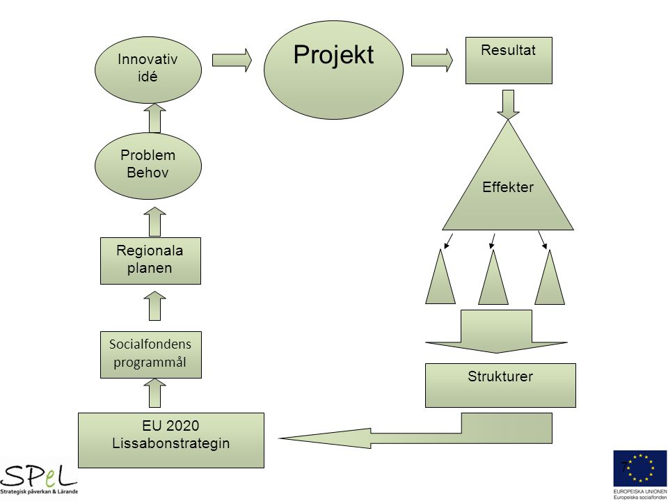 Socialfondens programmål