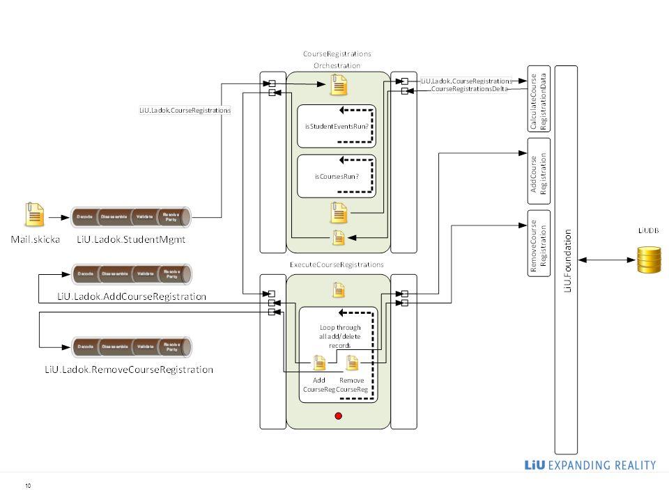 2017-04-03 Nästa steg – att skicka ut info till andra system samt fånga events från COL.