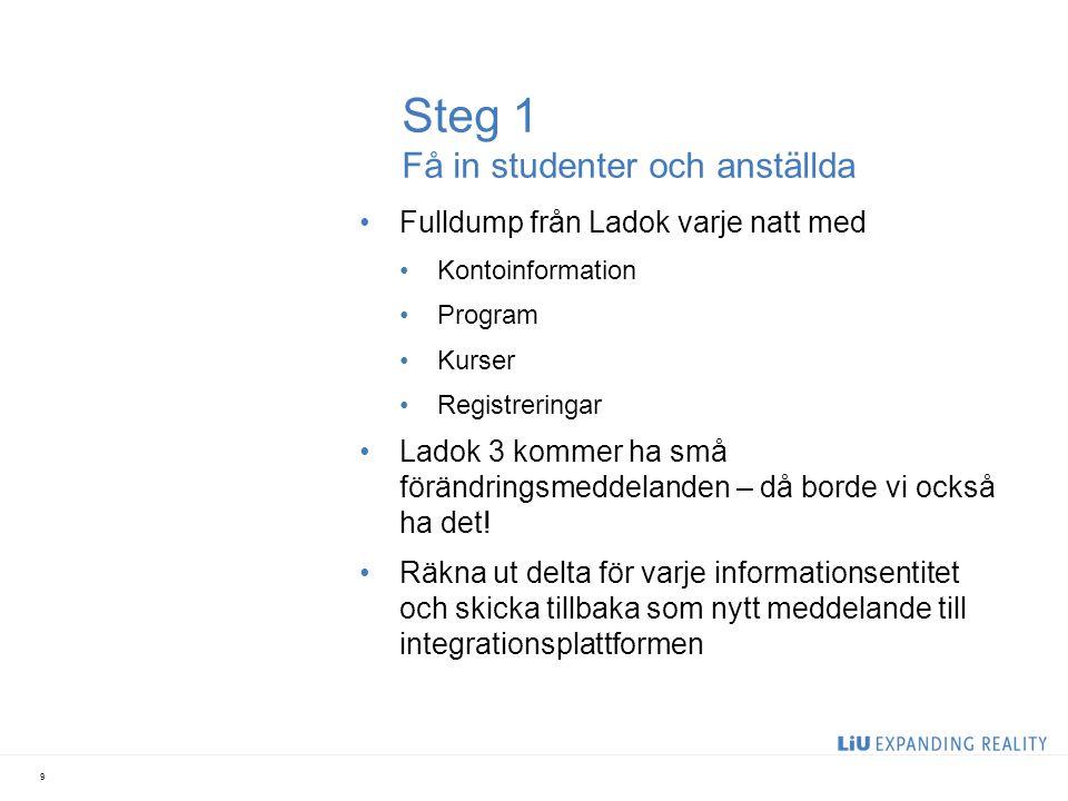 Steg 1 Få in studenter och anställda