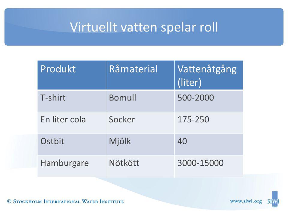 Virtuellt vatten spelar roll