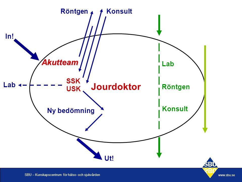 Jourdoktor Akutteam Röntgen Konsult In! Lab SSK Lab Röntgen USK