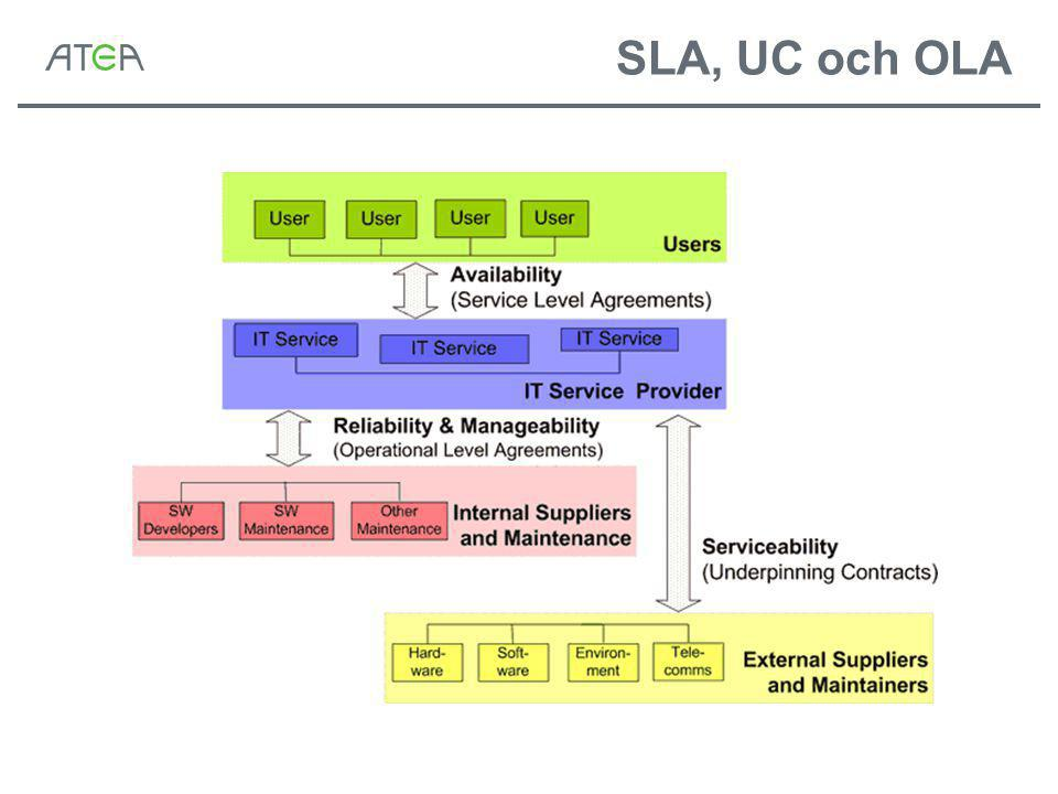 SLA, UC och OLA