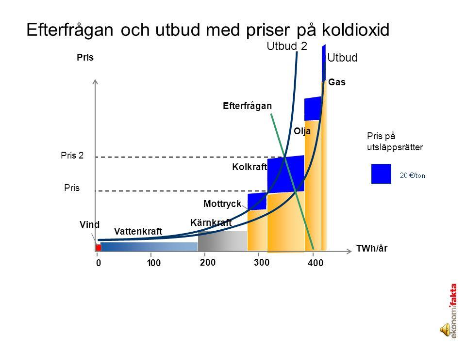Efterfrågan och utbud med priser på koldioxid