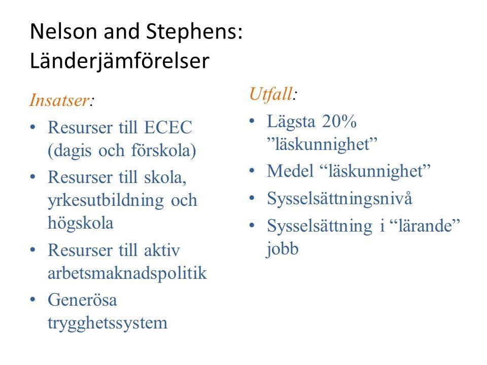 Nelson and Stephens: Länderjämförelser