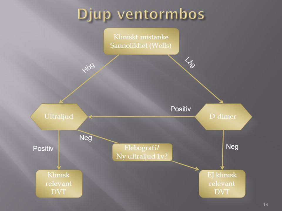 EJ klinisk relevant DVT