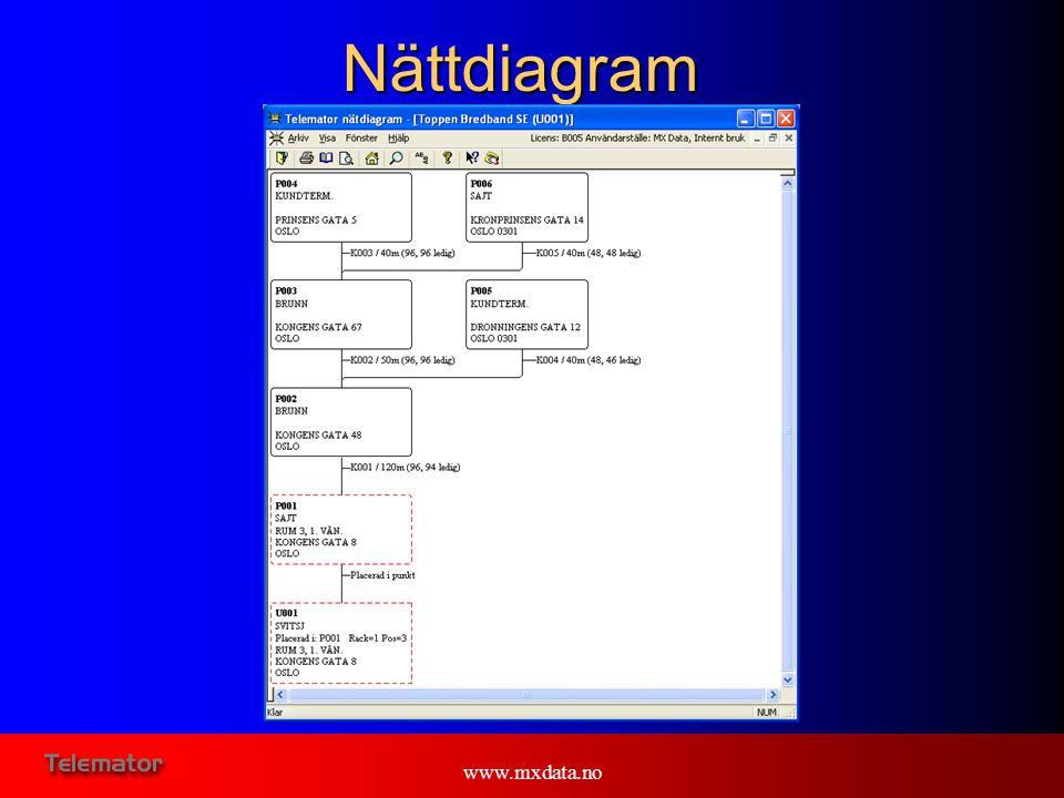 Nättdiagram www.mxdata.no