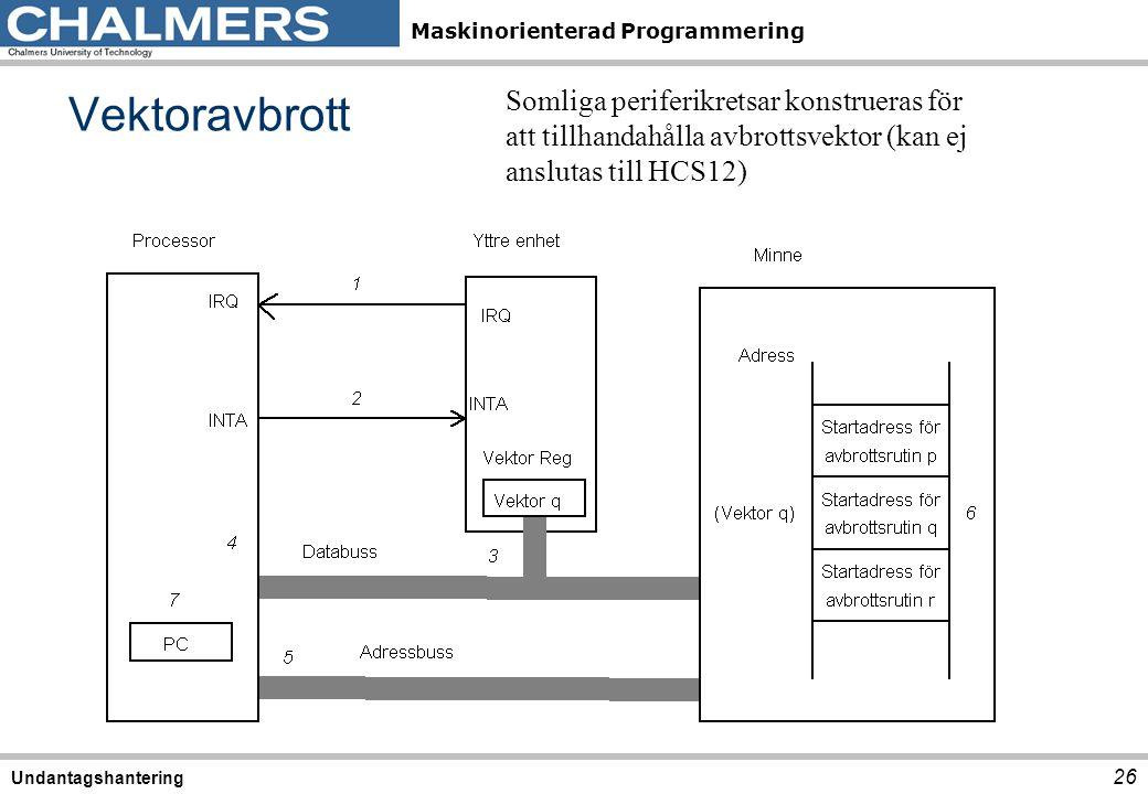 Vektoravbrott Somliga periferikretsar konstrueras för att tillhandahålla avbrottsvektor (kan ej anslutas till HCS12)