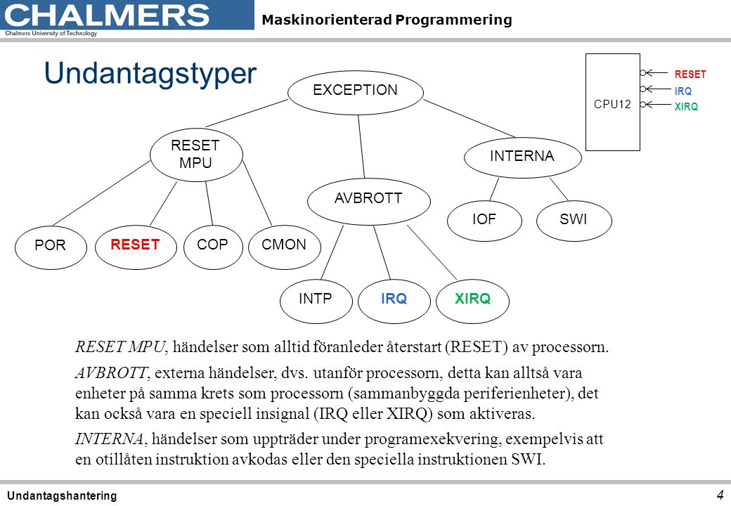 Undantagstyper CPU12. RESET. IRQ. XIRQ. EXCEPTION. RESET. MPU. COP. CMON. AVBROTT. INTERNA.
