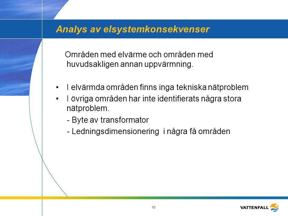 Analys av elsystemkonsekvenser