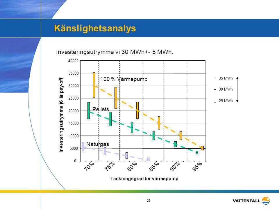 Känslighetsanalys Investeringsutrymme vi 30 MWh+- 5 MWh.