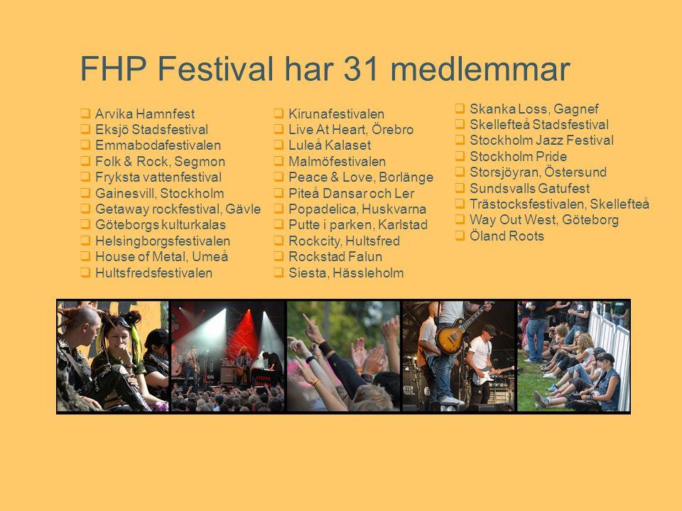 FHP Festival har 31 medlemmar