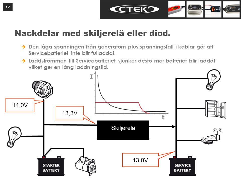 Laddningsmottaglighet vid +25°C och 14.4V