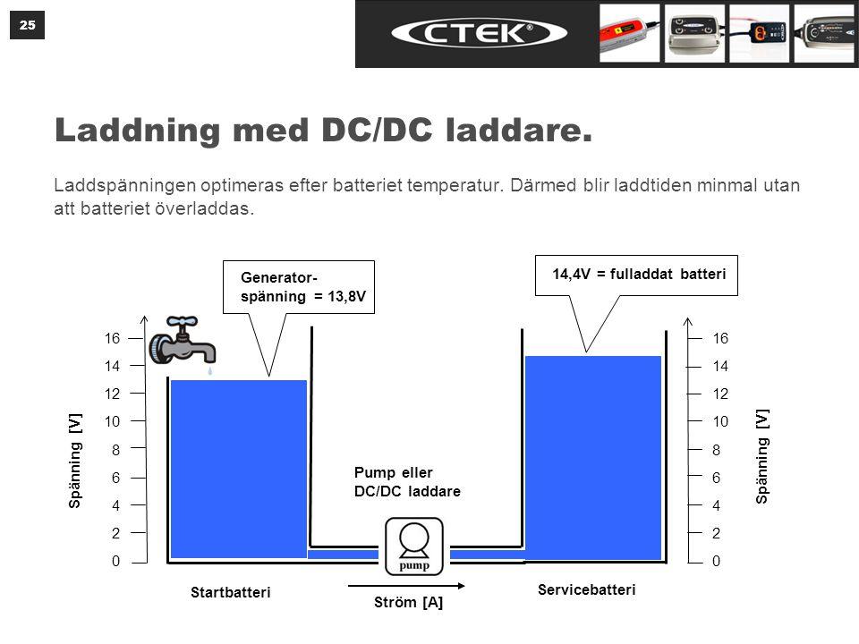 CTEK D250S Dual och SmartPass