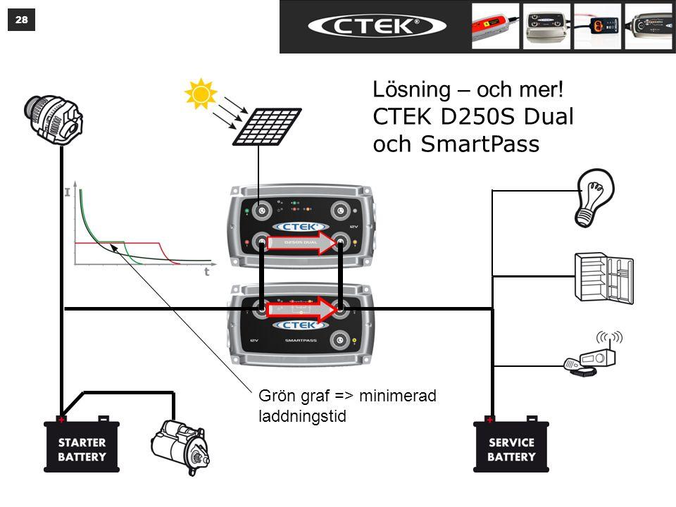 Motorn igång. Ström från D250 Dual går till att ladda bodelsbatteriet.