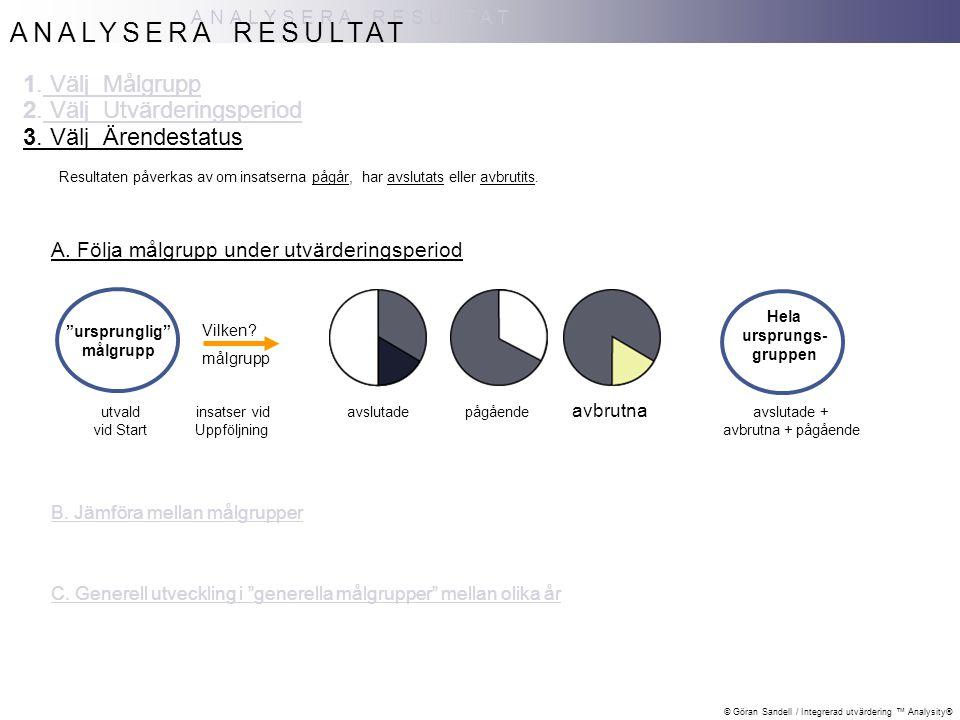 ANALYSERA RESULTAT 1. Välj Målgrupp 2. Välj Utvärderingsperiod