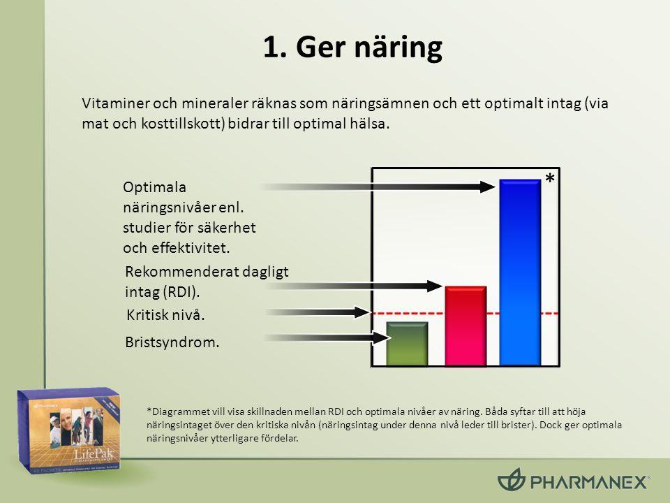1. Ger näring Vitaminer och mineraler räknas som näringsämnen och ett optimalt intag (via mat och kosttillskott) bidrar till optimal hälsa.