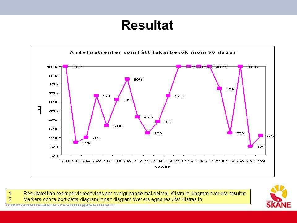 Resultat Resultatet kan exempelvis redovisas per övergripande mål/delmål. Klistra in diagram över era resultat.