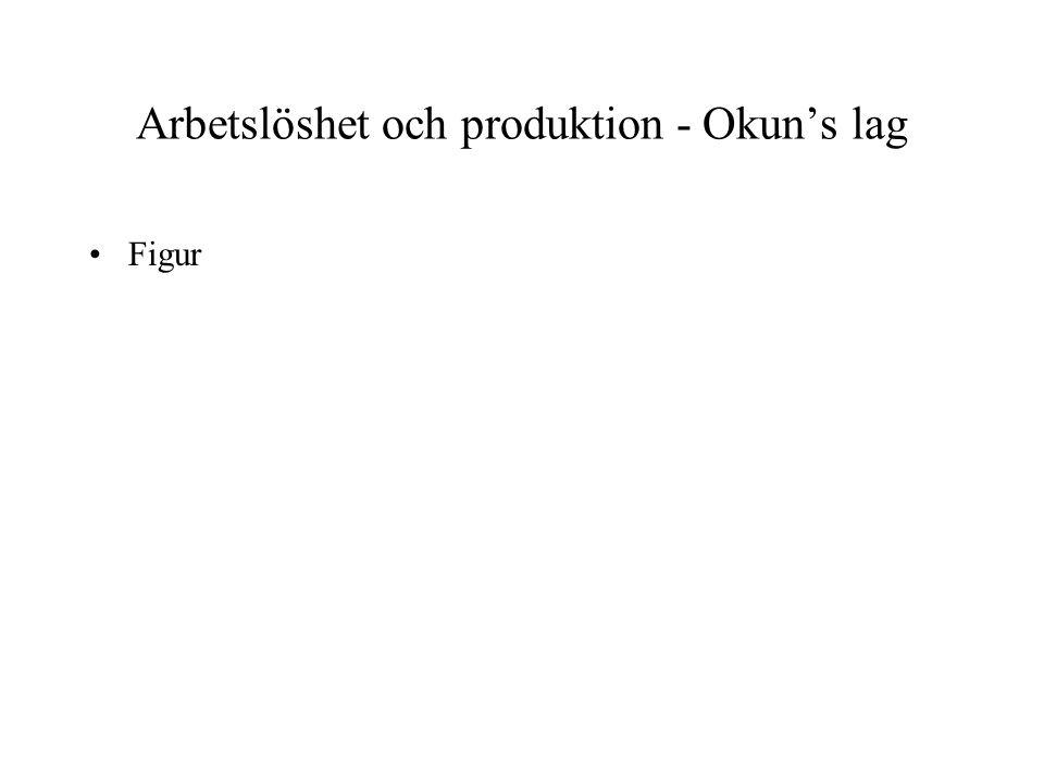Arbetslöshet och produktion - Okun's lag