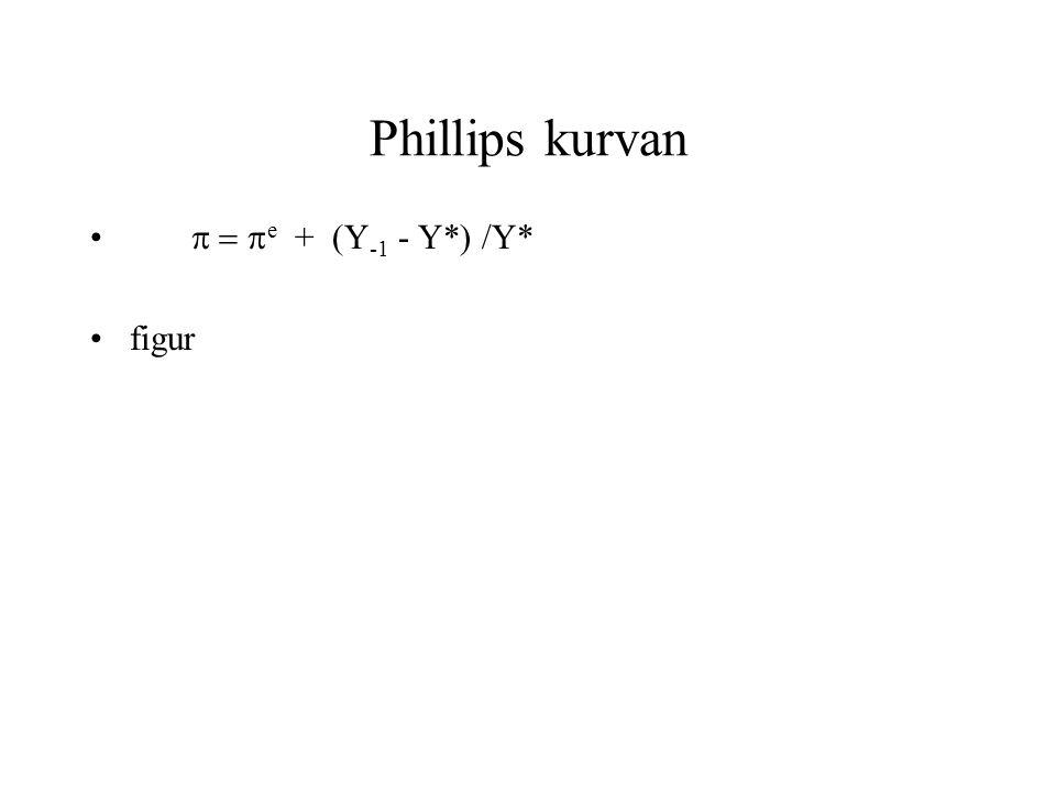 Phillips kurvan p = pe + (Y-1 - Y*) /Y* figur