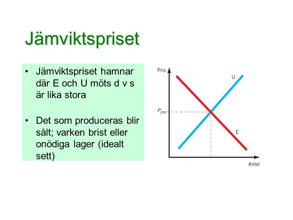 Jämviktspriset Jämviktspriset hamnar där E och U möts d v s är lika stora.
