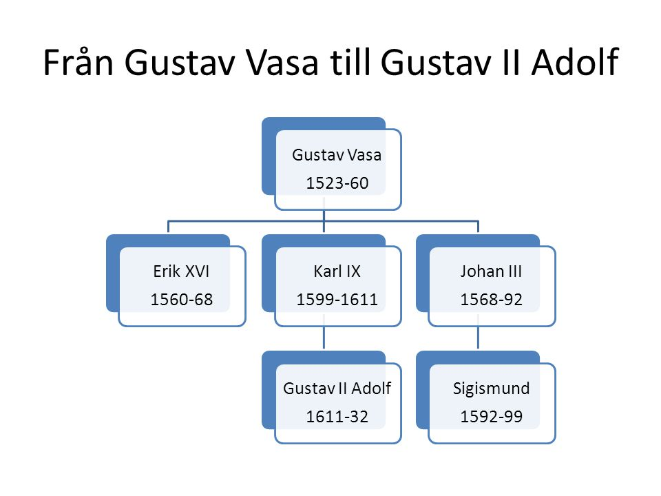 Från Gustav Vasa till Gustav II Adolf