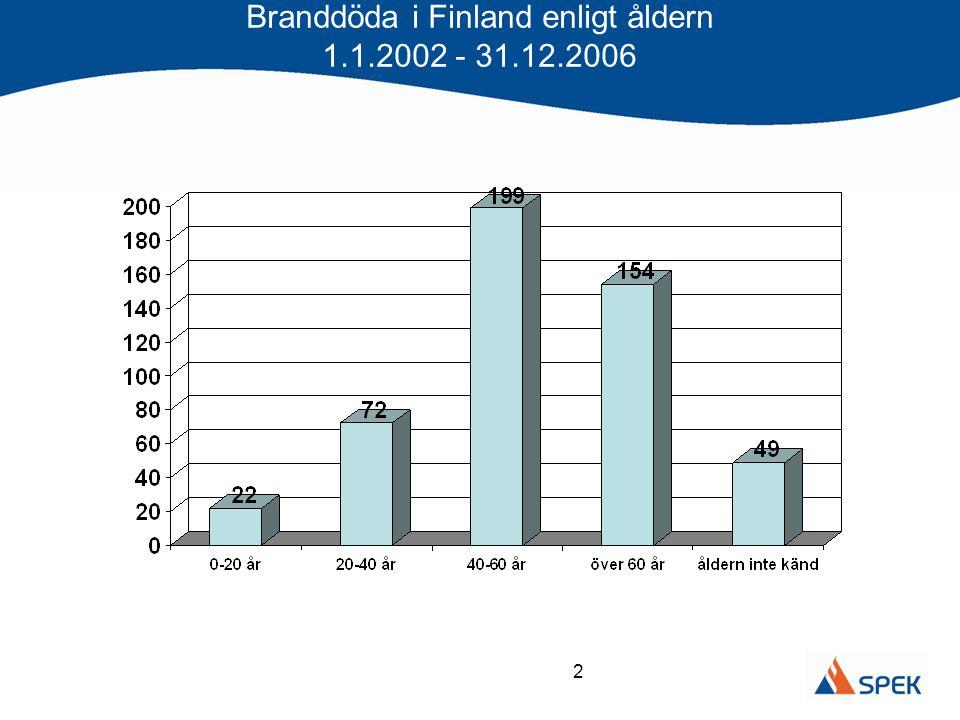 Branddöda i Finland enligt åldern 1.1.2002 - 31.12.2006