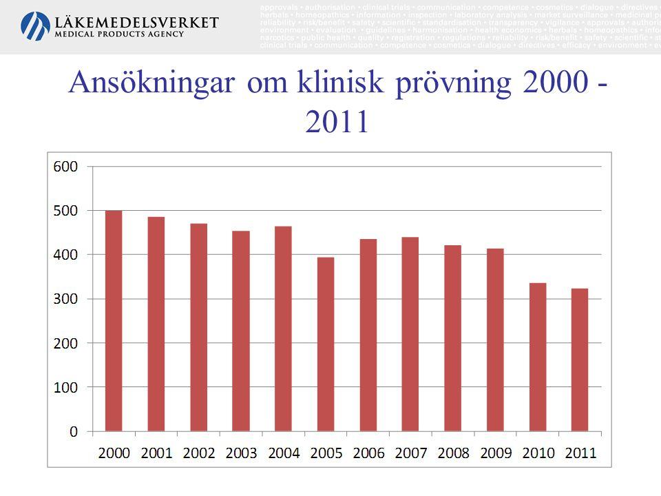 Ansökningar om klinisk prövning 2000 - 2011