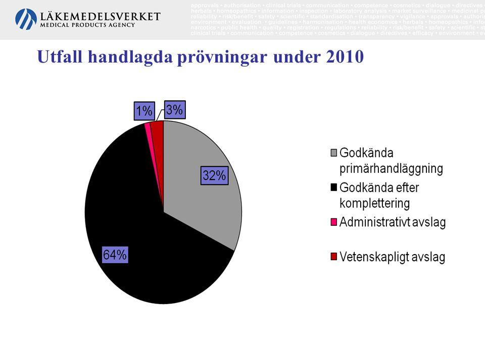Utfall handlagda prövningar under 2010