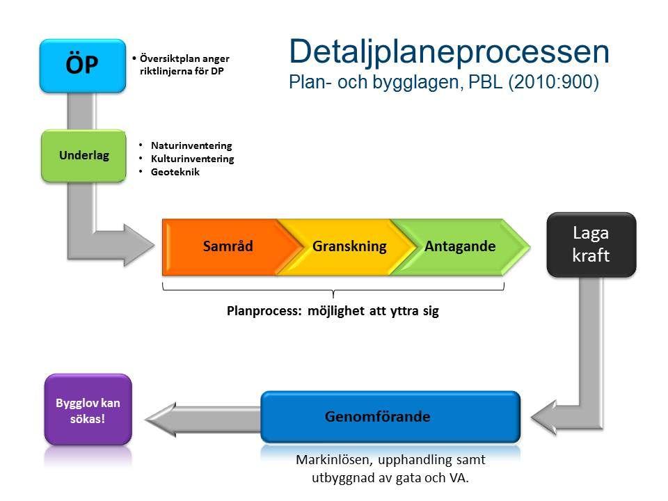 Detaljplaneprocessen