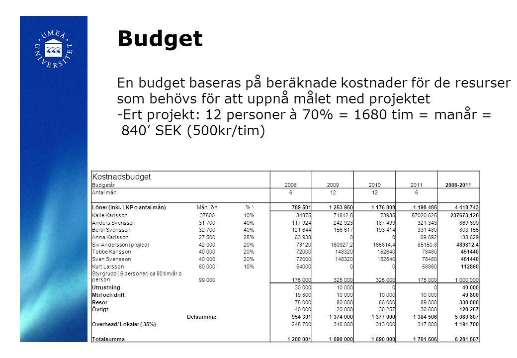 Budget En budget baseras på beräknade kostnader för de resurser som behövs för att uppnå målet med projektet.