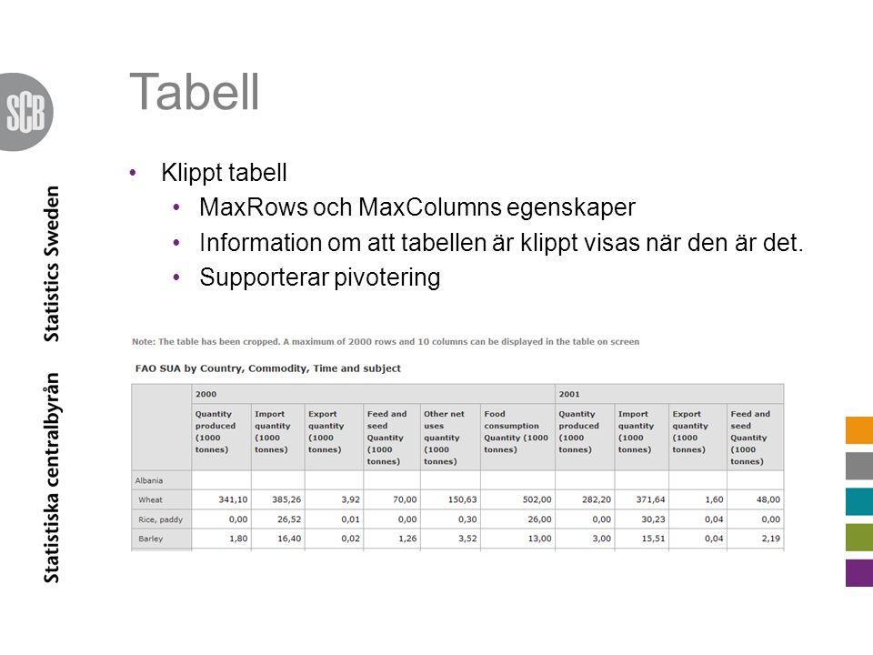 Tabell Klippt tabell MaxRows och MaxColumns egenskaper