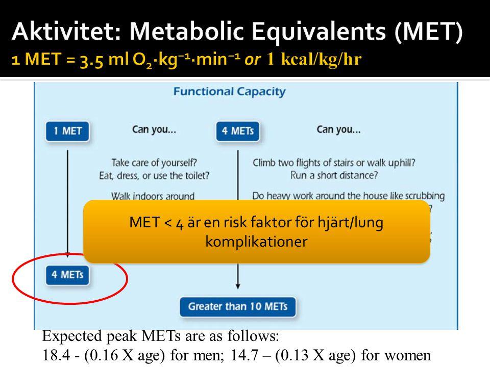 MET < 4 är en risk faktor för hjärt/lung komplikationer