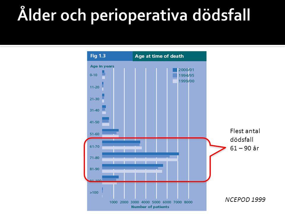 Ålder och perioperativa dödsfall