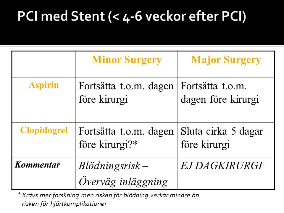 PCI med Stent (< 4-6 veckor efter PCI)