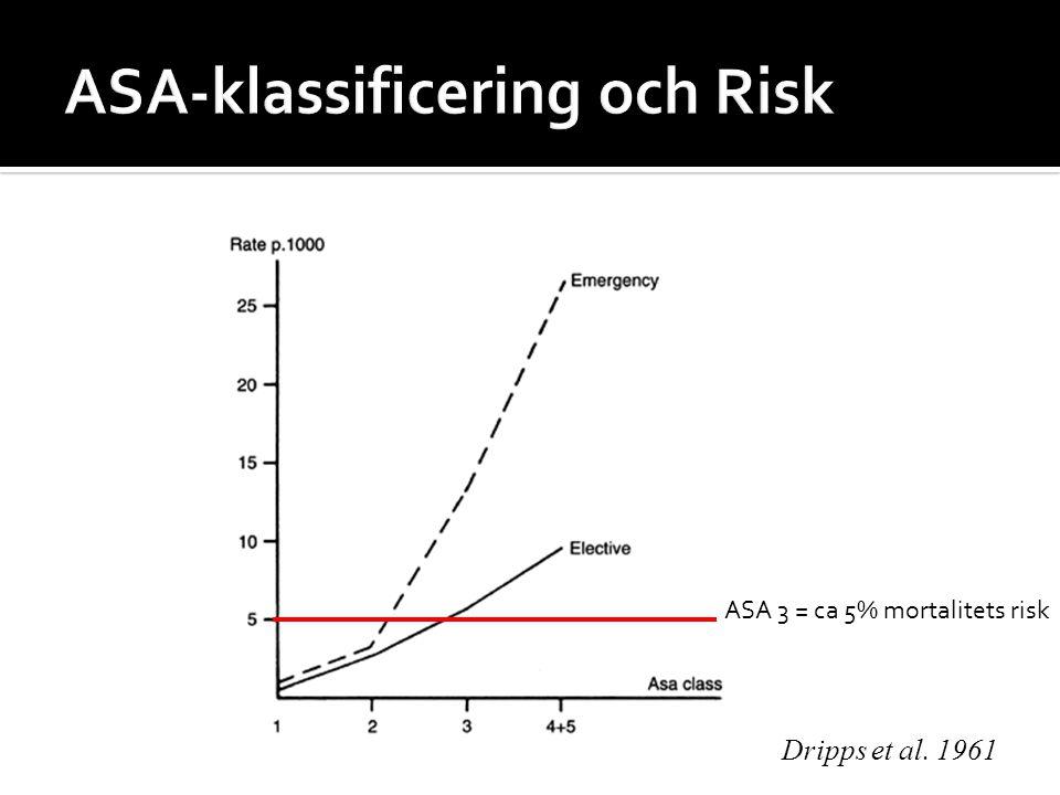 ASA-klassificering och Risk
