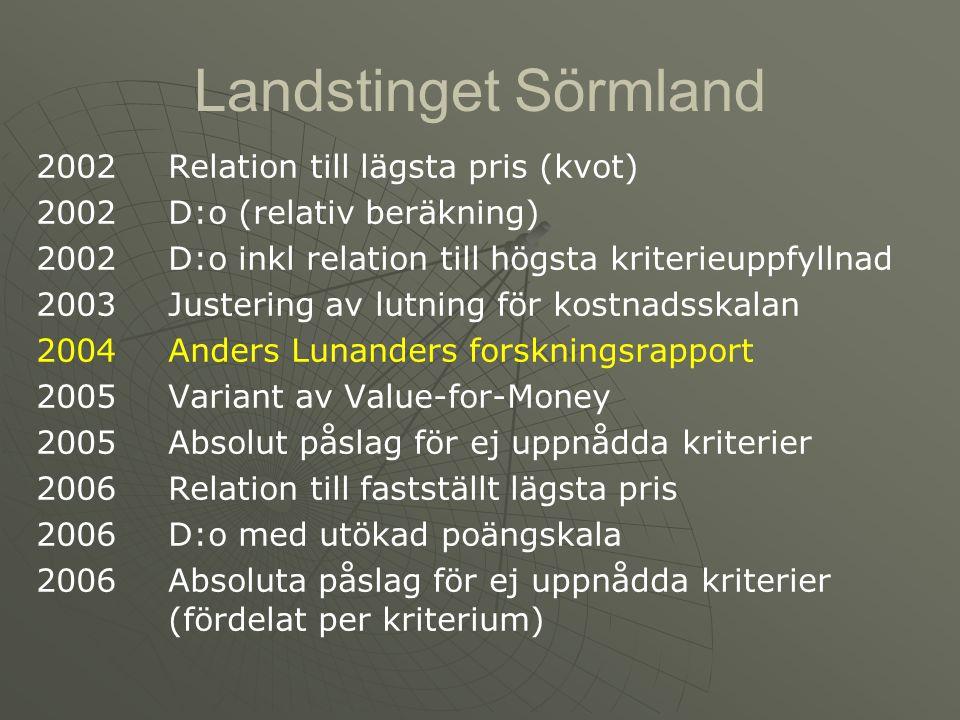 Landstinget Sörmland 2002 Relation till lägsta pris (kvot)