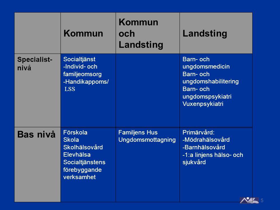 Kommun Kommun och Landsting Landsting Bas nivå Specialist-nivå