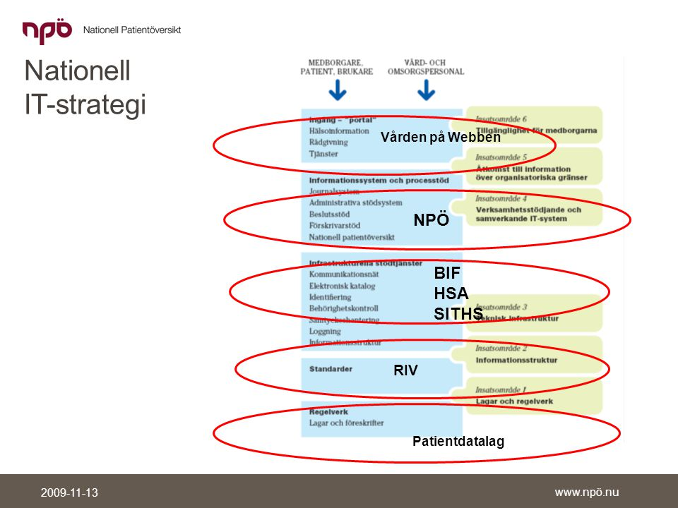 Nationell IT-strategi