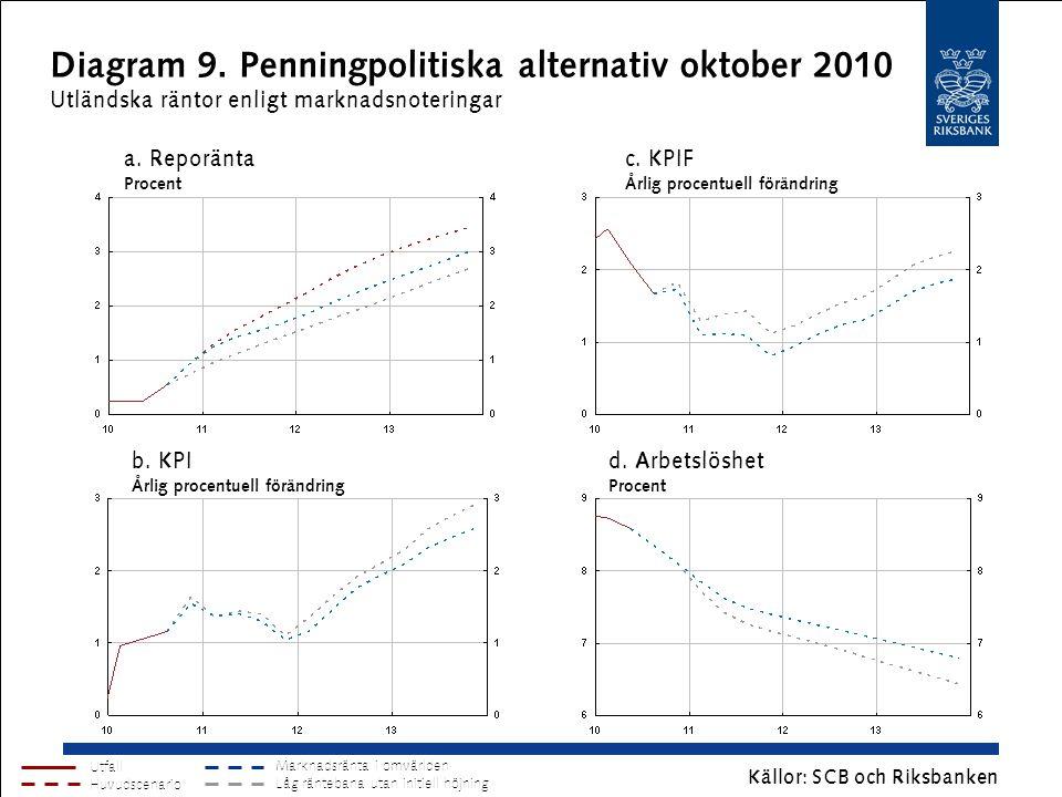 Diagram 9. Penningpolitiska alternativ oktober 2010 Utländska räntor enligt marknadsnoteringar