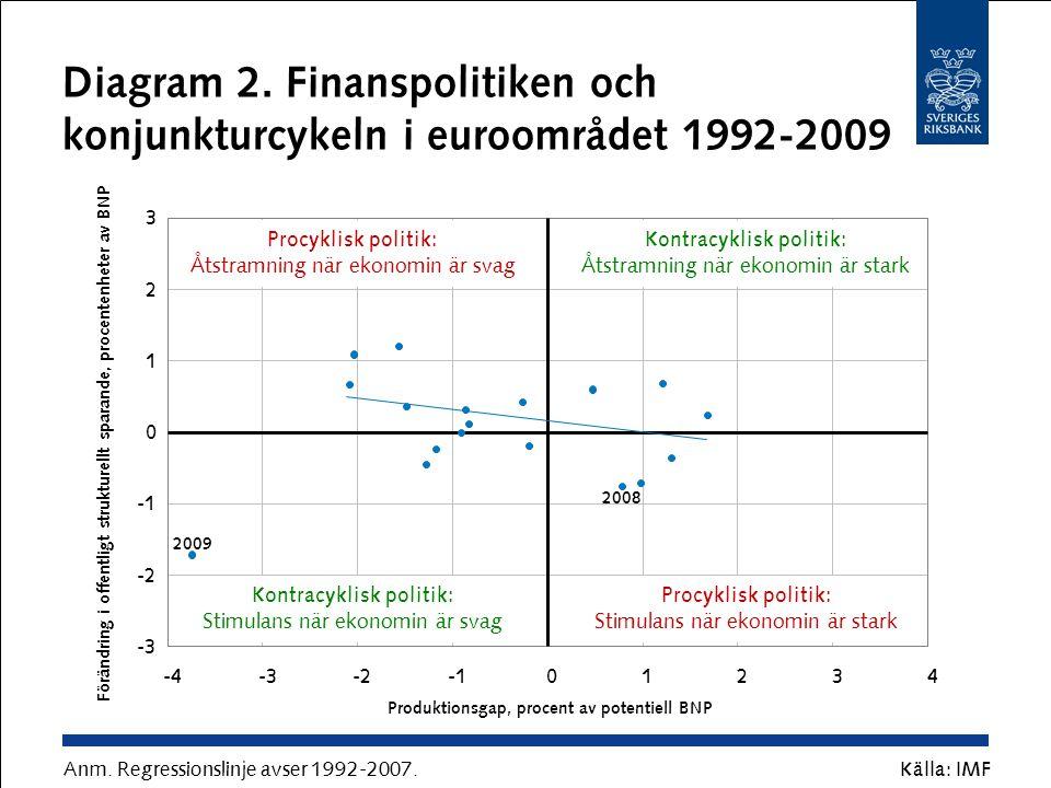 Diagram 2. Finanspolitiken och konjunkturcykeln i euroområdet 1992-2009