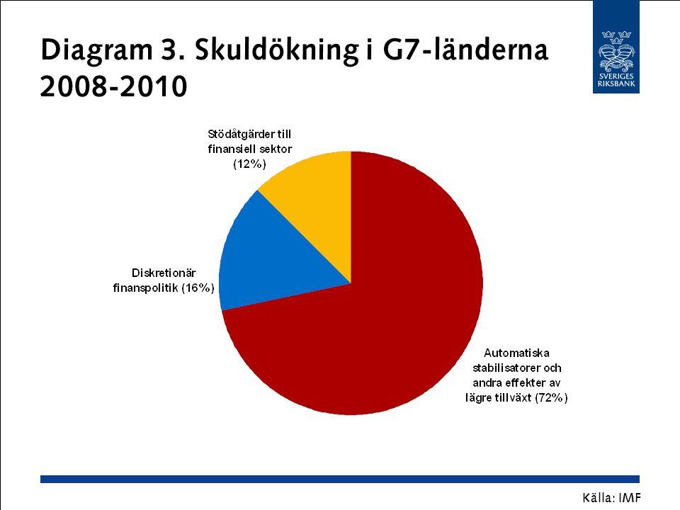 Diagram 3. Skuldökning i G7-länderna 2008-2010