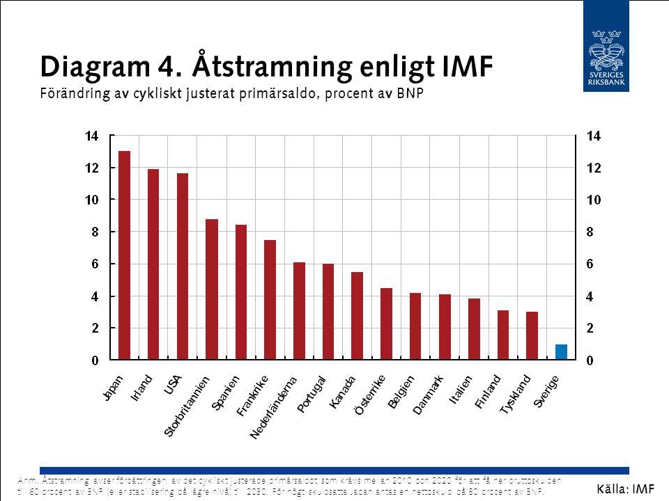 Diagram 4. Åtstramning enligt IMF Förändring av cykliskt justerat primärsaldo, procent av BNP