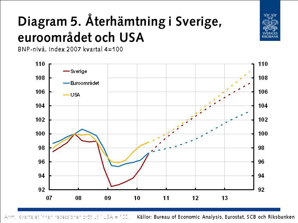 Källor: Bureau of Economic Analysis, Eurostat, SCB och Riksbanken