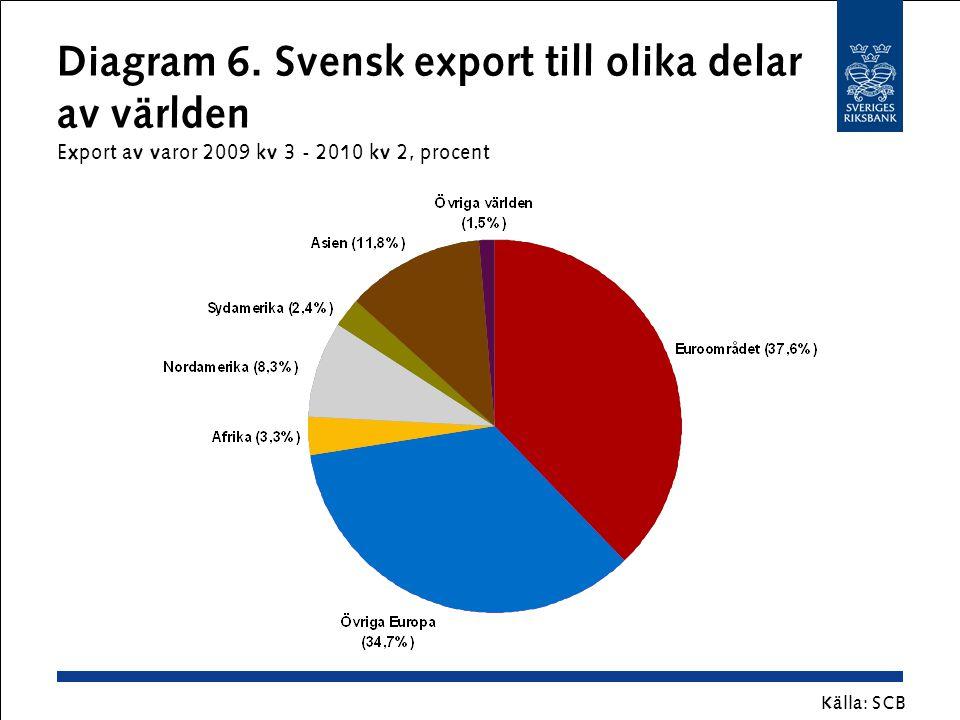 Diagram 6. Svensk export till olika delar av världen Export av varor 2009 kv 3 - 2010 kv 2, procent