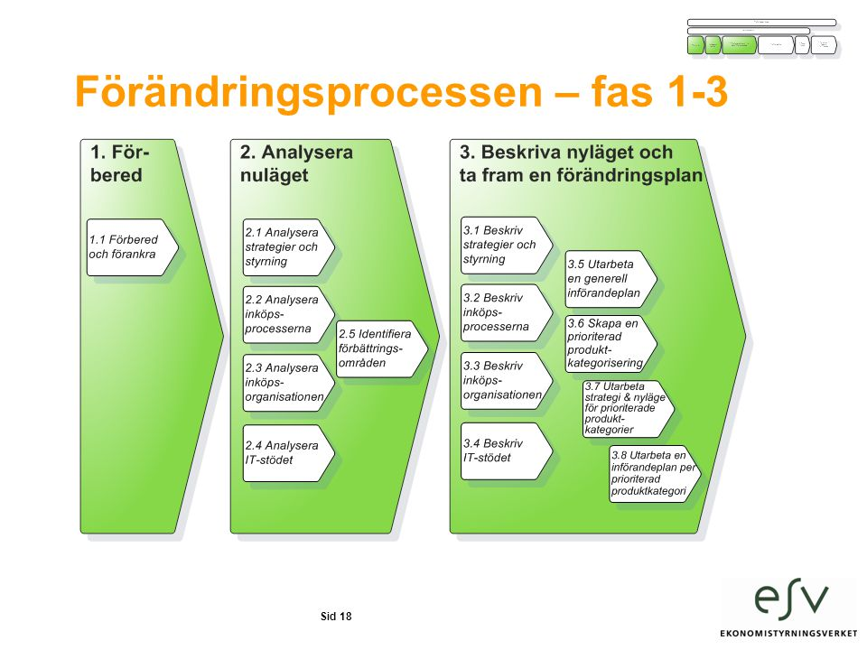 Förändringsprocessen – fas 1-3