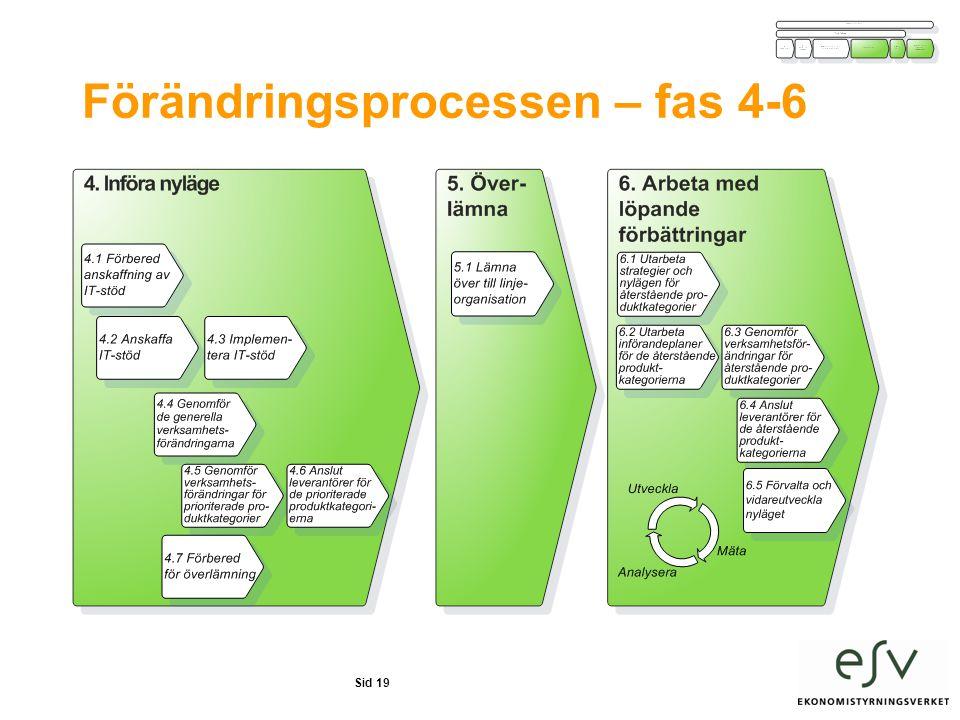 Förändringsprocessen – fas 4-6