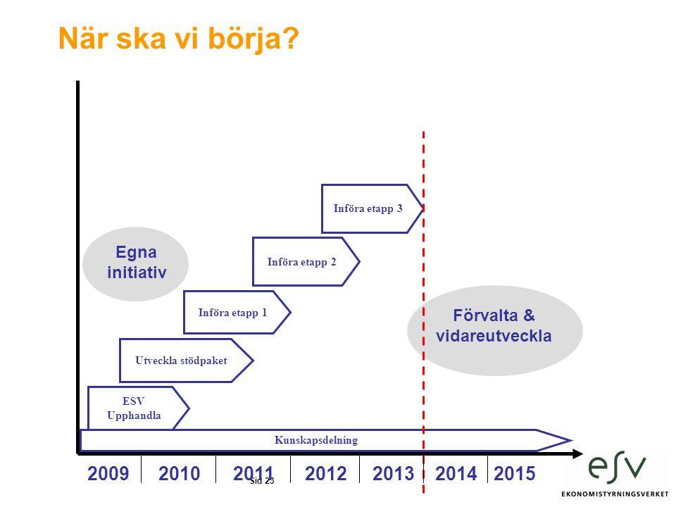 När ska vi börja 2009 2010 2011 2012 2013 2014 2015 Egna initiativ