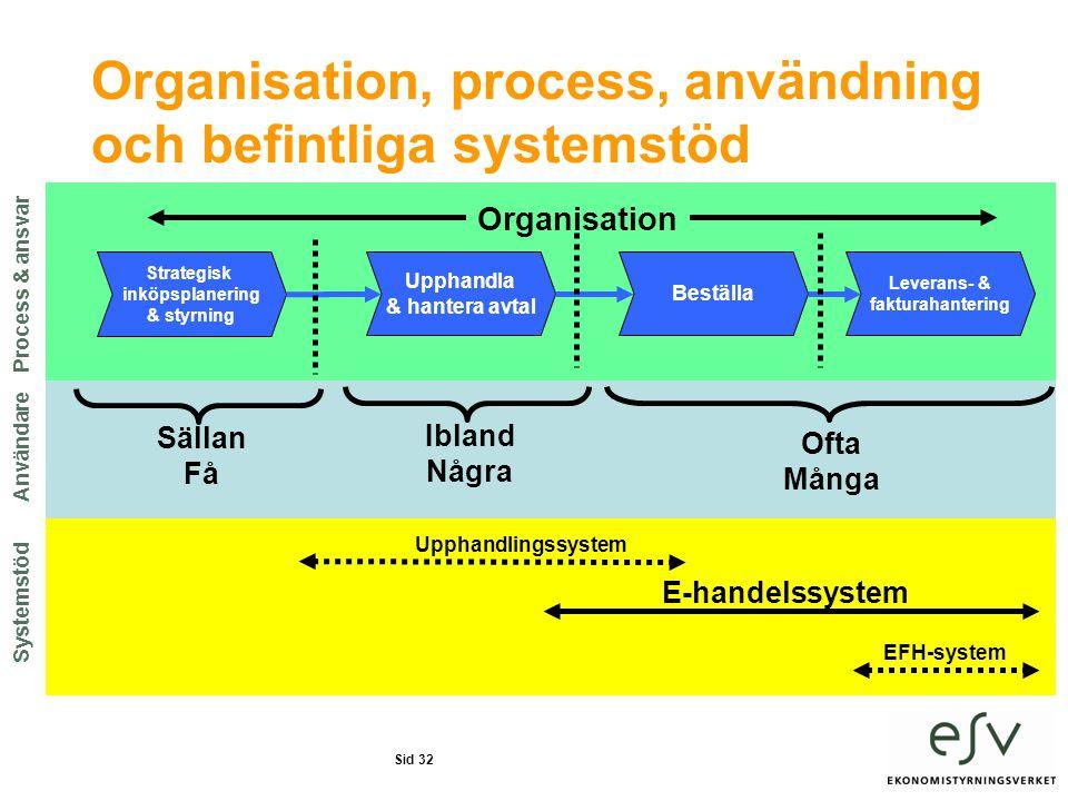 Organisation, process, användning och befintliga systemstöd