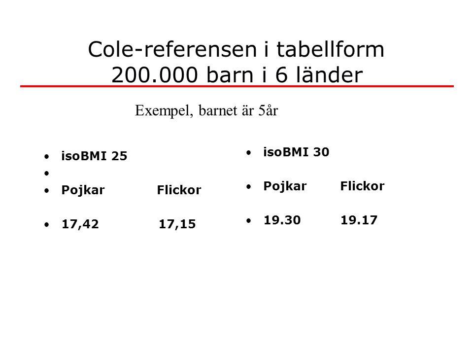 Cole-referensen i tabellform 200.000 barn i 6 länder