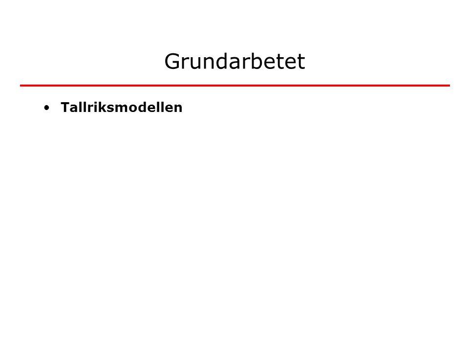 Grundarbetet Tallriksmodellen